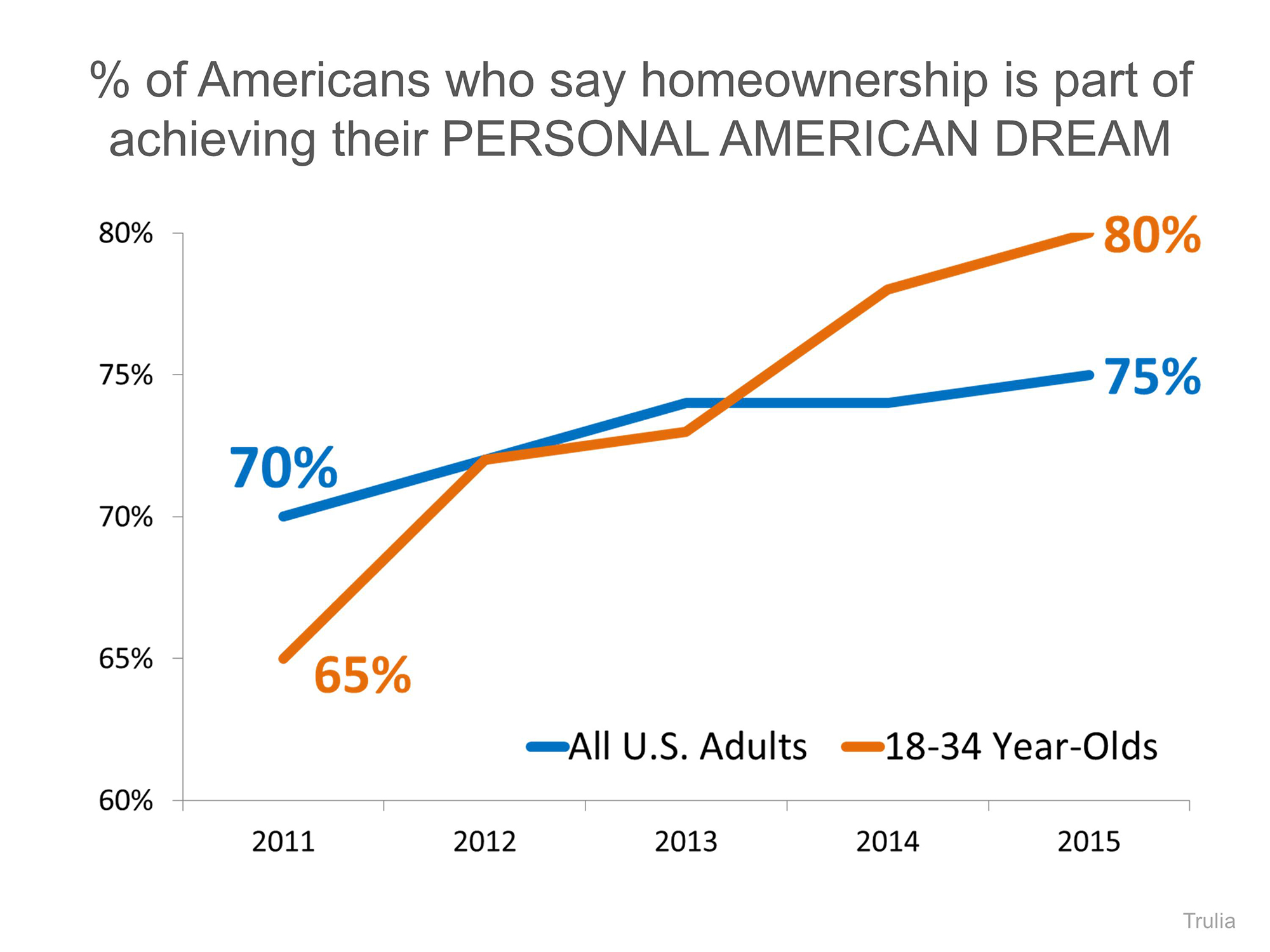 American Dream of Homeownership   Simplifying The Market