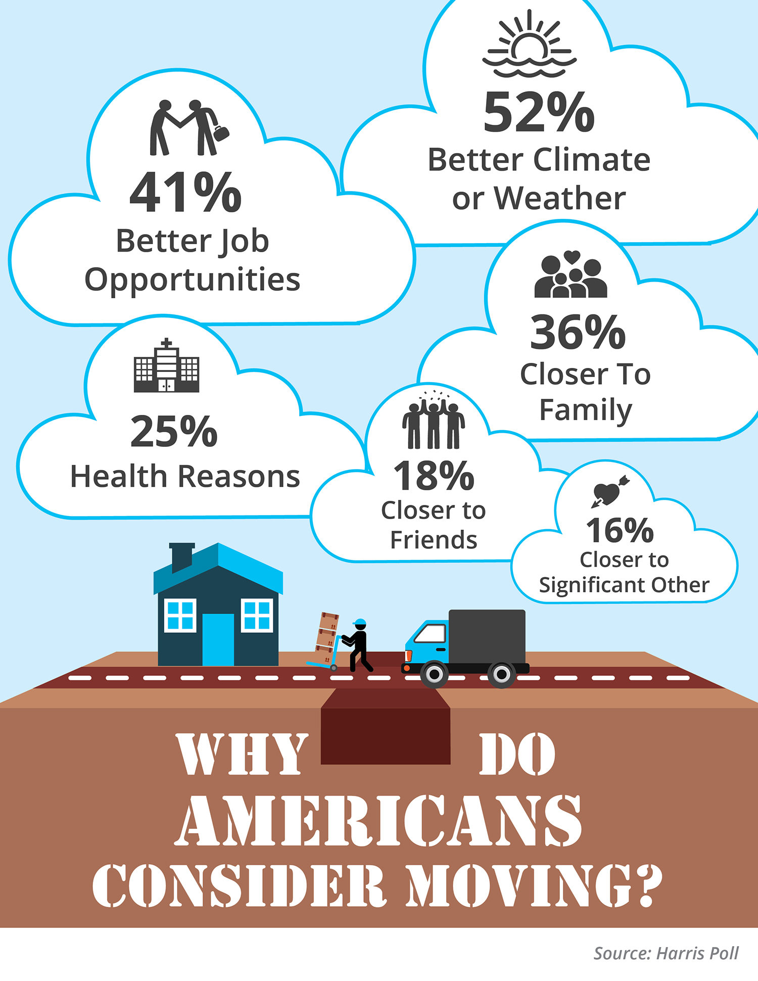 Why Do Americans Consider Moving? [INFOGRAPHIC]   Simplifying The Market
