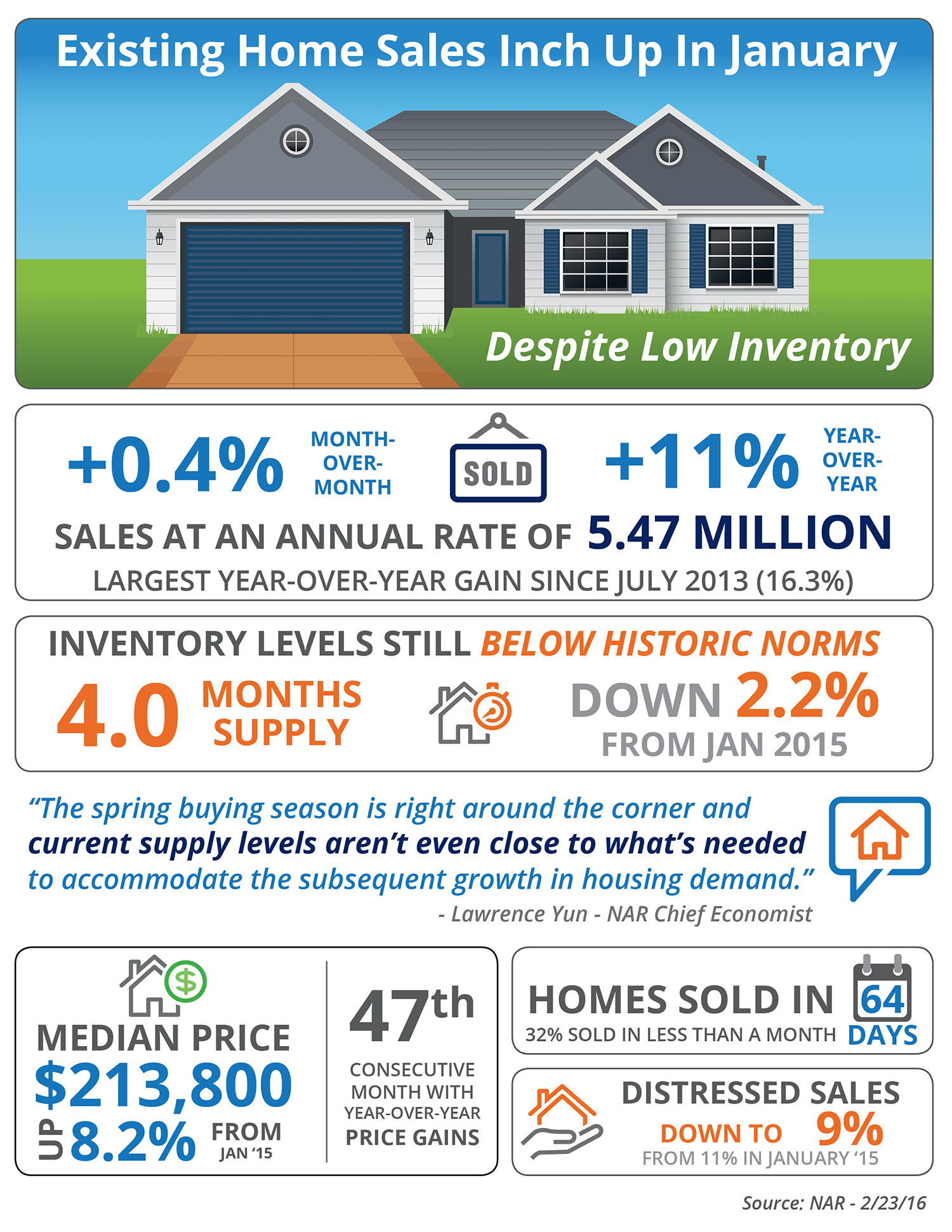 Exising Home Sales Inch Up In January [INFOGRAPHIC] | Simplifying The Market