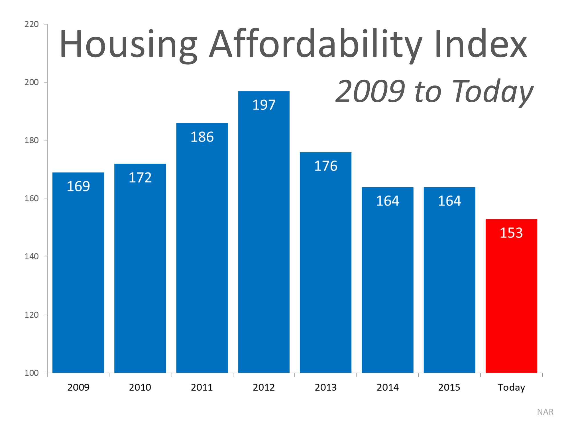 How Scary is the Housing Affordability Index? | Simplifying The Market