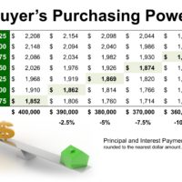 Low Interest Rates Have a High Impact on Your Purchasing Power-media-2