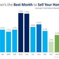 This Just In: Data Says May is the Best Month to Sell Your Home-media-2