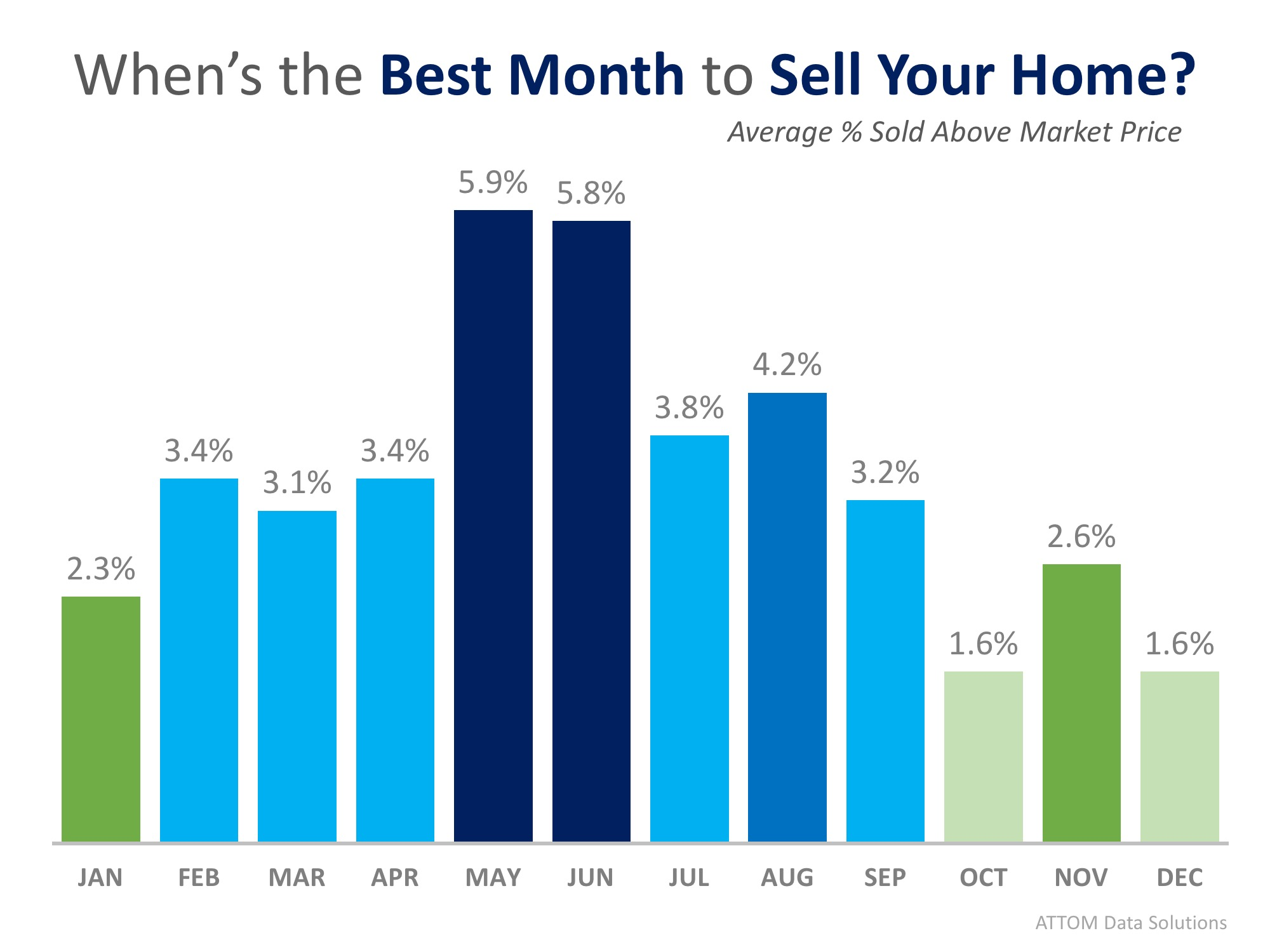 This Just In: Data Says May is the Best Month to Sell Your Home   Simplifying The Market