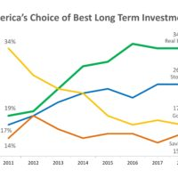 Real Estate Tops Best Investment Poll for 5th Year Running-media-2