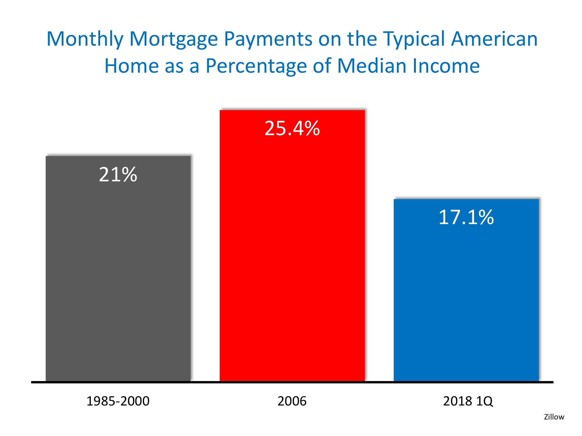 Homes More Affordable Today than 1985-2000   Simplifying The Market