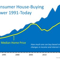 House-Buying Power at Near-Historic Levels-media-2