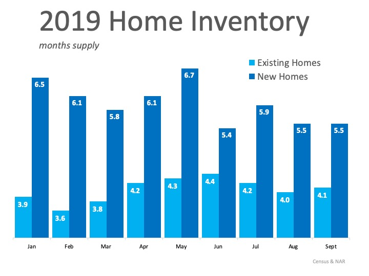 Buyers Are Looking Now. Are You Ready to List Your Home?   Simplifying The Market